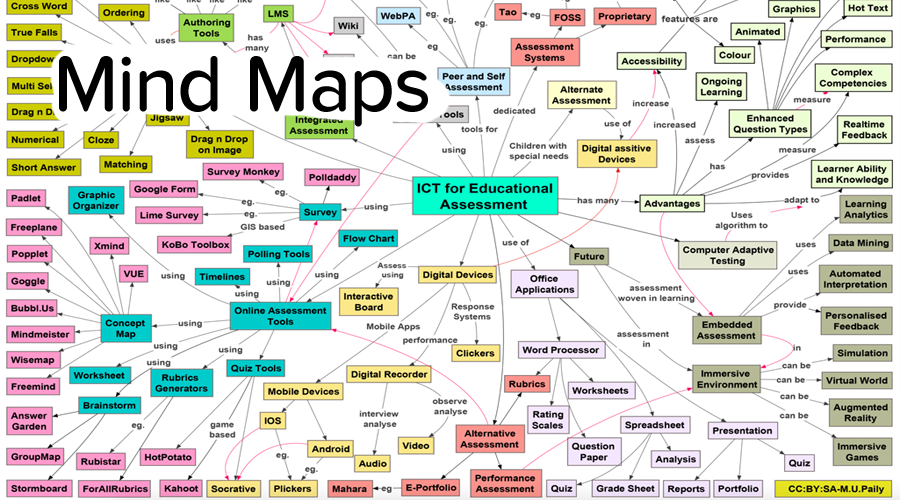 Banner of A Beginner's Guide to Making Mindmaps for Studying